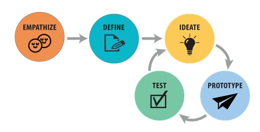design thinking software development